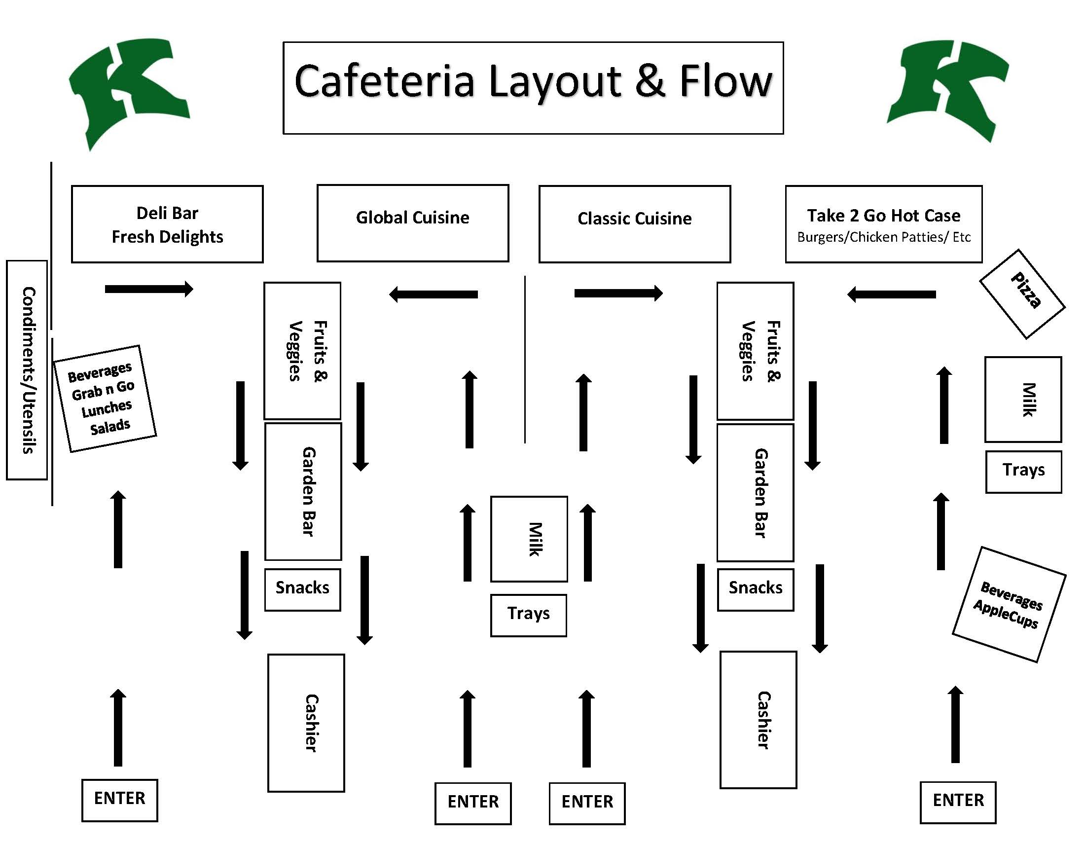 2017/18 KHS Cafeteria Layout